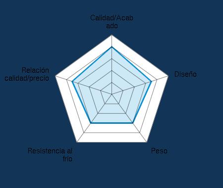 Calidad/Acabado 4.00/5 | Diseño 3.50/5 | Peso 3.00/5 | Resistencia al frío 3.00/5 | Relación calidad/precio 3.50/5