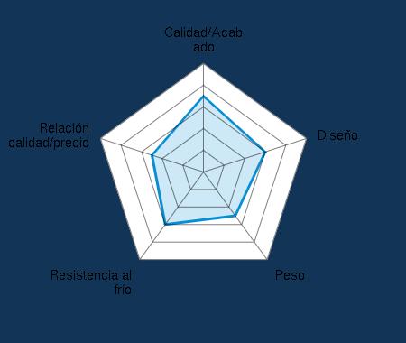 Calidad/Acabado 3.50/5 | Diseño 3.00/5 | Peso 2.50/5 | Resistencia al frío 3.00/5 | Relación calidad/precio 2.50/5
