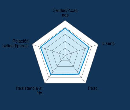 Calidad/Acabado 3.88/5 | Diseño 3.63/5 | Peso 3.38/5 | Resistencia al frío 3.50/5 | Relación calidad/precio 3.75/5