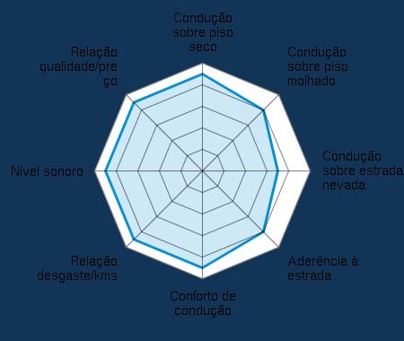 Condução sobre piso seco 4.50/5 | Condução sobre piso molhado 4.00/5 | Condução sobre estrada nevada 3.50/5 | Aderência à estrada 4.00/5 | Conforto de condução 4.50/5 | Relação desgaste/kms 4.50/5 | Nível sonoro 4.50/5 | Relação qualidade/preço 4.50/5