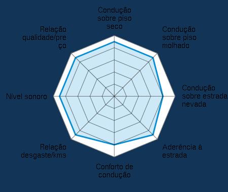 Condução sobre piso seco 4.50/5 | Condução sobre piso molhado 4.50/5 | Condução sobre estrada nevada 4.00/5 | Aderência à estrada 4.50/5 | Conforto de condução 4.00/5 | Relação desgaste/kms 4.50/5 | Nível sonoro 4.50/5 | Relação qualidade/preço 4.50/5