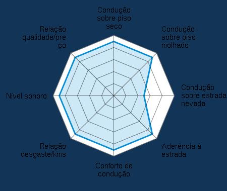 Condução sobre piso seco 4.50/5 | Condução sobre piso molhado 4.50/5 | Condução sobre estrada nevada 2.50/5 | Aderência à estrada 4.50/5 | Conforto de condução 4.50/5 | Relação desgaste/kms 4.50/5 | Nível sonoro 4.50/5 | Relação qualidade/preço 4.50/5