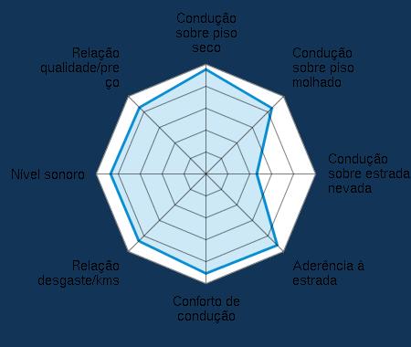 Condução sobre piso seco 4.68/5 | Condução sobre piso molhado 4.29/5 | Condução sobre estrada nevada 2.25/5 | Aderência à estrada 4.39/5 | Conforto de condução 4.44/5 | Relação desgaste/kms 4.13/5 | Nível sonoro 4.14/5 | Relação qualidade/preço 4.19/5