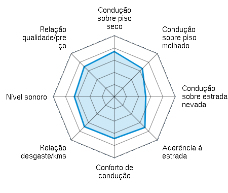 Condução sobre piso seco 3.71/5 | Condução sobre piso molhado 3.27/5 | Condução sobre estrada nevada 2.59/5 | Aderência à estrada 3.56/5 | Conforto de condução 3.43/5 | Relação desgaste/kms 3.47/5 | Nível sonoro 3.28/5 | Relação qualidade/preço 3.49/5