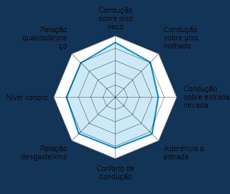 Condução sobre piso seco 4.31/5 | Condução sobre piso molhado 3.89/5 | Condução sobre estrada nevada 3.39/5 | Aderência à estrada 4.09/5 | Conforto de condução 4.03/5 | Relação desgaste/kms 3.81/5 | Nível sonoro 3.78/5 | Relação qualidade/preço 3.60/5