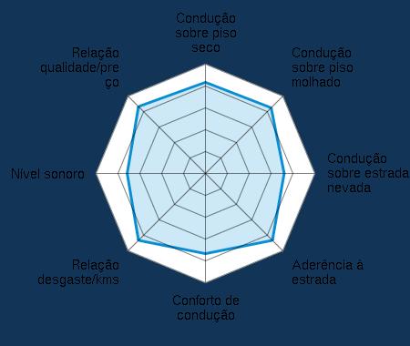 Condução sobre piso seco 4.20/5 | Condução sobre piso molhado 4.30/5 | Condução sobre estrada nevada 3.75/5 | Aderência à estrada 4.40/5 | Conforto de condução 3.60/5 | Relação desgaste/kms 4.40/5 | Nível sonoro 3.50/5 | Relação qualidade/preço 4.40/5