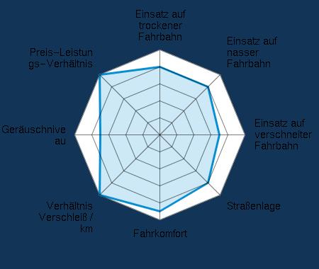 Einsatz auf trockener Fahrbahn 4.00/5 | Einsatz auf nasser Fahrbahn 4.00/5 | Einsatz auf verschneiter Fahrbahn 3.50/5 | Straßenlage 4.00/5 | Fahrkomfort 4.50/5 | Verhältnis Verschleiß / km 5.00/5 | Geräuschniveau 3.50/5 | Preis-Leistungs-Verhältnis 5.00/5