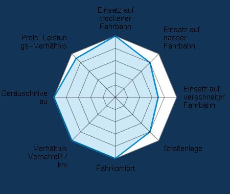 Einsatz auf trockener Fahrbahn 5.00/5 | Einsatz auf nasser Fahrbahn 4.00/5 | Einsatz auf verschneiter Fahrbahn 3.50/5 | Straßenlage 4.00/5 | Fahrkomfort 5.00/5 | Verhältnis Verschleiß / km 5.00/5 | Geräuschniveau 5.00/5 | Preis-Leistungs-Verhältnis 4.50/5