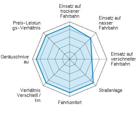 Einsatz auf trockener Fahrbahn 4.50/5 | Einsatz auf nasser Fahrbahn 4.00/5 | Einsatz auf verschneiter Fahrbahn 3.00/5 | Straßenlage 4.50/5 | Fahrkomfort 4.50/5 | Verhältnis Verschleiß / km 4.50/5 | Geräuschniveau 4.50/5 | Preis-Leistungs-Verhältnis 4.50/5