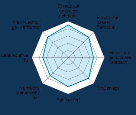Einsatz auf trockener Fahrbahn 4.50/5 | Einsatz auf nasser Fahrbahn 4.00/5 | Einsatz auf verschneiter Fahrbahn 3.50/5 | Straßenlage 4.00/5 | Fahrkomfort 4.00/5 | Verhältnis Verschleiß / km 3.50/5 | Geräuschniveau 3.50/5 | Preis-Leistungs-Verhältnis 4.00/5
