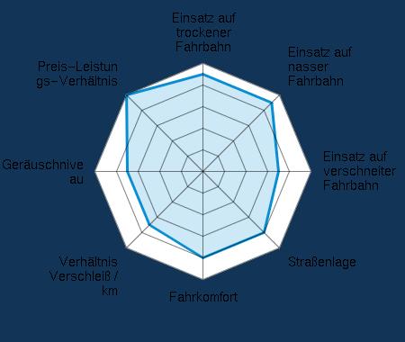 Einsatz auf trockener Fahrbahn 4.50/5 | Einsatz auf nasser Fahrbahn 4.50/5 | Einsatz auf verschneiter Fahrbahn 3.50/5 | Straßenlage 4.00/5 | Fahrkomfort 4.00/5 | Verhältnis Verschleiß / km 3.50/5 | Geräuschniveau 3.50/5 | Preis-Leistungs-Verhältnis 5.00/5