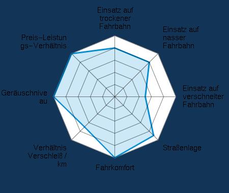 Einsatz auf trockener Fahrbahn 4.00/5 | Einsatz auf nasser Fahrbahn 4.00/5 | Einsatz auf verschneiter Fahrbahn 2.50/5 | Straßenlage 4.50/5 | Fahrkomfort 5.00/5 | Verhältnis Verschleiß / km 3.50/5 | Geräuschniveau 5.00/5 | Preis-Leistungs-Verhältnis 5.00/5