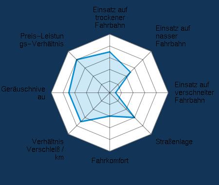 Einsatz auf trockener Fahrbahn 3.50/5 | Einsatz auf nasser Fahrbahn 2.50/5 | Einsatz auf verschneiter Fahrbahn 0.50/5 | Straßenlage 3.00/5 | Fahrkomfort 2.00/5 | Verhältnis Verschleiß / km 3.50/5 | Geräuschniveau 3.50/5 | Preis-Leistungs-Verhältnis 4.00/5