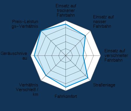 Einsatz auf trockener Fahrbahn 4.50/5 | Einsatz auf nasser Fahrbahn 4.00/5 | Einsatz auf verschneiter Fahrbahn 2.50/5 | Straßenlage 4.50/5 | Fahrkomfort 4.50/5 | Verhältnis Verschleiß / km 4.00/5 | Geräuschniveau 4.50/5 | Preis-Leistungs-Verhältnis 5.00/5