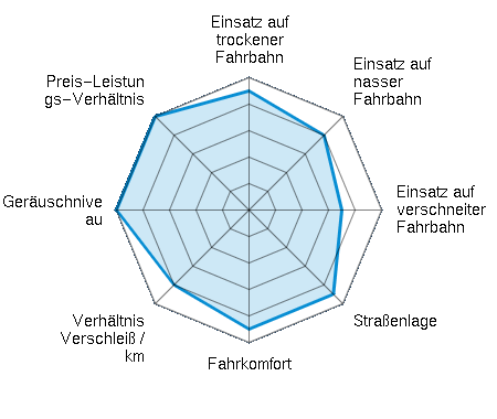 Einsatz auf trockener Fahrbahn 4.50/5 | Einsatz auf nasser Fahrbahn 4.00/5 | Einsatz auf verschneiter Fahrbahn 3.50/5 | Straßenlage 4.50/5 | Fahrkomfort 4.50/5 | Verhältnis Verschleiß / km 4.00/5 | Geräuschniveau 5.00/5 | Preis-Leistungs-Verhältnis 5.00/5