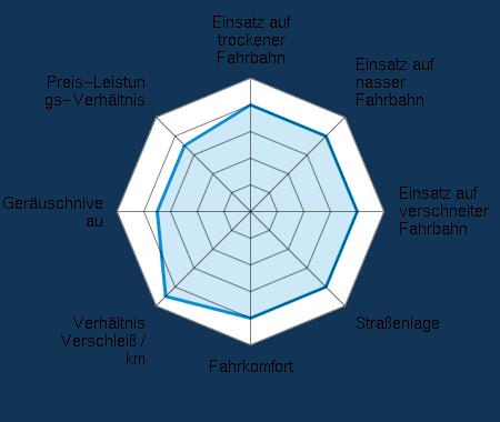 Einsatz auf trockener Fahrbahn 4.00/5 | Einsatz auf nasser Fahrbahn 4.00/5 | Einsatz auf verschneiter Fahrbahn 4.00/5 | Straßenlage 4.00/5 | Fahrkomfort 4.00/5 | Verhältnis Verschleiß / km 4.50/5 | Geräuschniveau 3.50/5 | Preis-Leistungs-Verhältnis 3.50/5