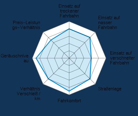 Einsatz auf trockener Fahrbahn 4.00/5 | Einsatz auf nasser Fahrbahn 4.00/5 | Einsatz auf verschneiter Fahrbahn 3.00/5 | Straßenlage 4.00/5 | Fahrkomfort 4.50/5 | Verhältnis Verschleiß / km 4.00/5 | Geräuschniveau 4.50/5 | Preis-Leistungs-Verhältnis 3.50/5