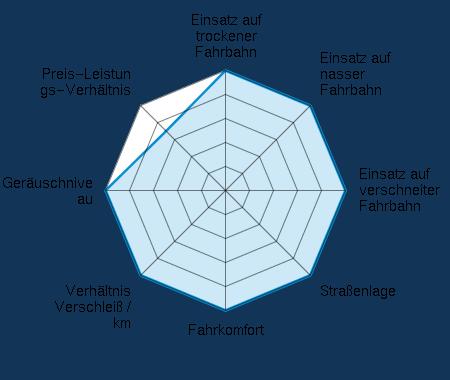 Einsatz auf trockener Fahrbahn 5.00/5 | Einsatz auf nasser Fahrbahn 5.00/5 | Einsatz auf verschneiter Fahrbahn 5.00/5 | Straßenlage 5.00/5 | Fahrkomfort 5.00/5 | Verhältnis Verschleiß / km 5.00/5 | Geräuschniveau 5.00/5 | Preis-Leistungs-Verhältnis 3.50/5