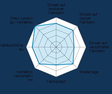 Einsatz auf trockener Fahrbahn 4.00/5 | Einsatz auf nasser Fahrbahn 4.00/5 | Einsatz auf verschneiter Fahrbahn 3.00/5 | Straßenlage 4.00/5 | Fahrkomfort 3.00/5 | Verhältnis Verschleiß / km 4.00/5 | Geräuschniveau 4.00/5 | Preis-Leistungs-Verhältnis 5.00/5