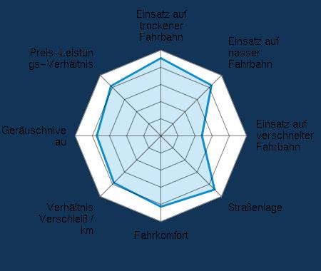 Einsatz auf trockener Fahrbahn 4.43/5 | Einsatz auf nasser Fahrbahn 4.16/5 | Einsatz auf verschneiter Fahrbahn 2.50/5 | Straßenlage 4.33/5 | Fahrkomfort 4.14/5 | Verhältnis Verschleiß / km 3.89/5 | Geräuschniveau 3.72/5 | Preis-Leistungs-Verhältnis 4.03/5