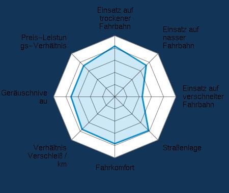 Einsatz auf trockener Fahrbahn 4.14/5 | Einsatz auf nasser Fahrbahn 3.63/5 | Einsatz auf verschneiter Fahrbahn 2.24/5 | Straßenlage 3.92/5 | Fahrkomfort 3.85/5 | Verhältnis Verschleiß / km 3.77/5 | Geräuschniveau 3.61/5 | Preis-Leistungs-Verhältnis 3.59/5