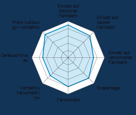 Einsatz auf trockener Fahrbahn 4.50/5 | Einsatz auf nasser Fahrbahn 4.25/5 | Einsatz auf verschneiter Fahrbahn 3.50/5 | Straßenlage 4.00/5 | Fahrkomfort 4.00/5 | Verhältnis Verschleiß / km 3.50/5 | Geräuschniveau 3.50/5 | Preis-Leistungs-Verhältnis 4.50/5