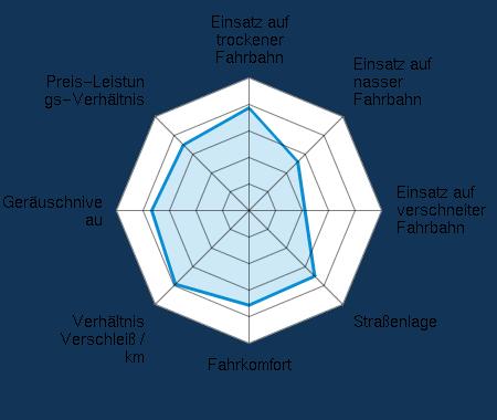 Einsatz auf trockener Fahrbahn 3.87/5 | Einsatz auf nasser Fahrbahn 2.60/5 | Einsatz auf verschneiter Fahrbahn 2.11/5 | Straßenlage 3.50/5 | Fahrkomfort 3.57/5 | Verhältnis Verschleiß / km 3.93/5 | Geräuschniveau 3.67/5 | Preis-Leistungs-Verhältnis 3.50/5
