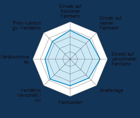 Einsatz auf trockener Fahrbahn 3.83/5 | Einsatz auf nasser Fahrbahn 3.60/5 | Einsatz auf verschneiter Fahrbahn 4.00/5 | Straßenlage 3.50/5 | Fahrkomfort 3.67/5 | Verhältnis Verschleiß / km 3.75/5 | Geräuschniveau 3.42/5 | Preis-Leistungs-Verhältnis 3.25/5