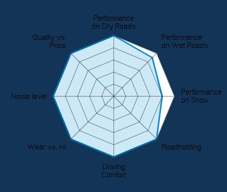 Performance on Dry Roads 5.00/5 | Performance on Wet Roads 4.50/5 | Performance on Snow 4.00/5 | Roadholding 5.00/5 | Driving Comfort 5.00/5 | Wear vs. mi 5.00/5 | Noise level 5.00/5 | Quality vs. Price 5.00/5