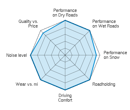 Performance on Dry Roads 5.00/5 | Performance on Wet Roads 5.00/5 | Performance on Snow 4.50/5 | Roadholding 5.00/5 | Driving Comfort 5.00/5 | Wear vs. mi 5.00/5 | Noise level 5.00/5 | Quality vs. Price 4.50/5