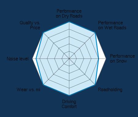 Performance on Dry Roads 5.00/5 | Performance on Wet Roads 5.00/5 | Performance on Snow 4.00/5 | Roadholding 5.00/5 | Driving Comfort 5.00/5 | Wear vs. mi 5.00/5 | Noise level 4.50/5 | Quality vs. Price 5.00/5