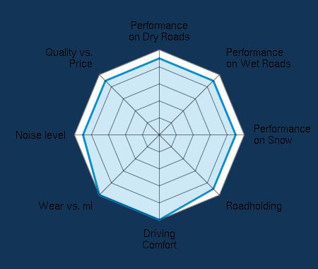 Performance on Dry Roads 4.50/5 | Performance on Wet Roads 4.50/5 | Performance on Snow 4.50/5 | Roadholding 4.50/5 | Driving Comfort 5.00/5 | Wear vs. mi 5.00/5 | Noise level 4.50/5 | Quality vs. Price 4.50/5