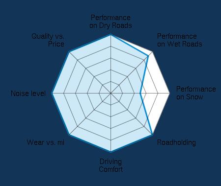 Performance on Dry Roads 5.00/5 | Performance on Wet Roads 4.50/5 | Performance on Snow 2.50/5 | Roadholding 5.00/5 | Driving Comfort 5.00/5 | Wear vs. mi 5.00/5 | Noise level 5.00/5 | Quality vs. Price 5.00/5