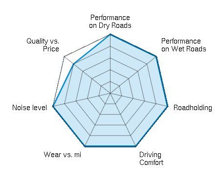 Performance on Dry Roads 5.00/5 | Performance on Wet Roads 5.00/5 | Roadholding 5.00/5 | Driving Comfort 5.00/5 | Wear vs. mi 5.00/5 | Noise level 5.00/5 | Quality vs. Price 4.00/5
