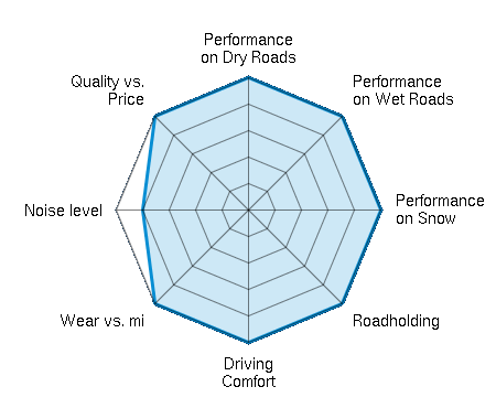 Performance on Dry Roads 5.00/5 | Performance on Wet Roads 5.00/5 | Performance on Snow 5.00/5 | Roadholding 5.00/5 | Driving Comfort 5.00/5 | Wear vs. mi 5.00/5 | Noise level 4.00/5 | Quality vs. Price 5.00/5