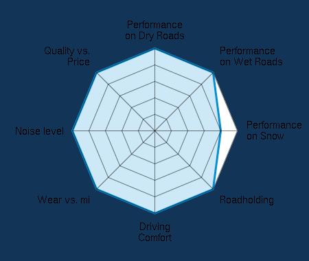 Performance on Dry Roads 5.00/5 | Performance on Wet Roads 5.00/5 | Performance on Snow 4.00/5 | Roadholding 5.00/5 | Driving Comfort 5.00/5 | Wear vs. mi 5.00/5 | Noise level 5.00/5 | Quality vs. Price 5.00/5