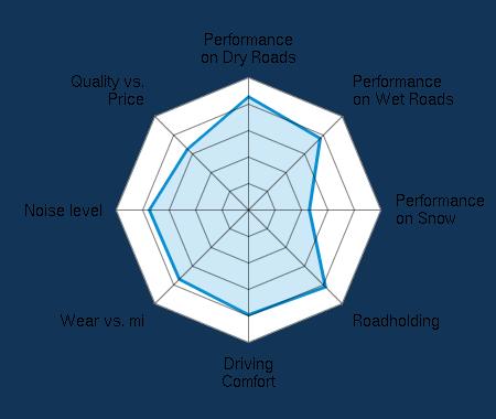 Performance on Dry Roads 4.27/5 | Performance on Wet Roads 3.84/5 | Performance on Snow 2.32/5 | Roadholding 4.11/5 | Driving Comfort 3.96/5 | Wear vs. mi 3.68/5 | Noise level 3.75/5 | Quality vs. Price 3.25/5
