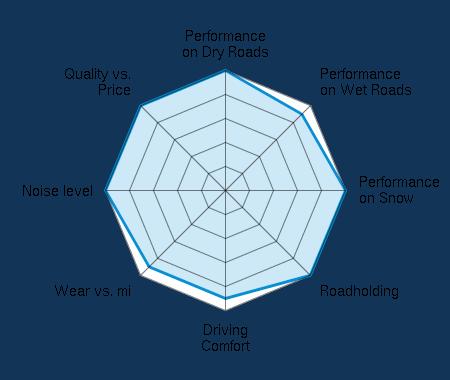 Performance on Dry Roads 5.00/5 | Performance on Wet Roads 4.50/5 | Performance on Snow 5.00/5 | Roadholding 5.00/5 | Driving Comfort 4.50/5 | Wear vs. mi 4.50/5 | Noise level 5.00/5 | Quality vs. Price 5.00/5