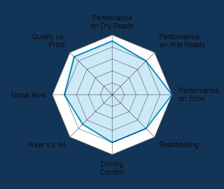 Performance on Dry Roads 4.50/5 | Performance on Wet Roads 4.00/5 | Performance on Snow 5.00/5 | Roadholding 4.00/5 | Driving Comfort 4.00/5 | Wear vs. mi 3.50/5 | Noise level 4.00/5 | Quality vs. Price 4.50/5