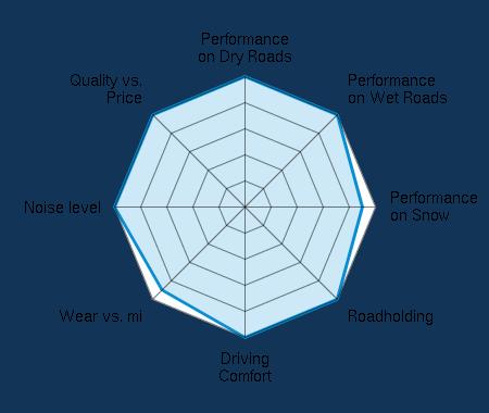 Performance on Dry Roads 5.00/5 | Performance on Wet Roads 5.00/5 | Performance on Snow 4.50/5 | Roadholding 5.00/5 | Driving Comfort 5.00/5 | Wear vs. mi 4.50/5 | Noise level 5.00/5 | Quality vs. Price 5.00/5