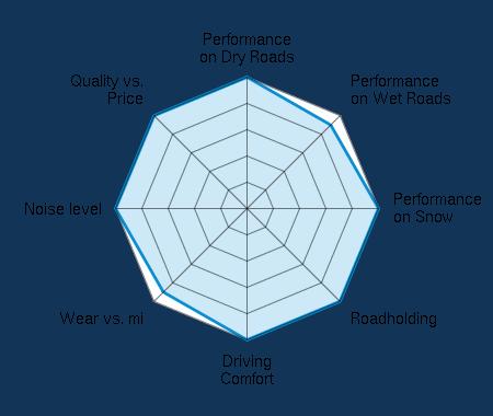 Performance on Dry Roads 5.00/5 | Performance on Wet Roads 4.50/5 | Performance on Snow 5.00/5 | Roadholding 5.00/5 | Driving Comfort 5.00/5 | Wear vs. mi 4.50/5 | Noise level 5.00/5 | Quality vs. Price 5.00/5