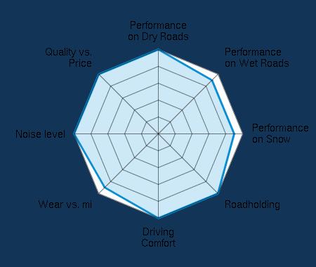 Performance on Dry Roads 5.00/5 | Performance on Wet Roads 4.50/5 | Performance on Snow 4.50/5 | Roadholding 5.00/5 | Driving Comfort 5.00/5 | Wear vs. mi 4.50/5 | Noise level 5.00/5 | Quality vs. Price 5.00/5
