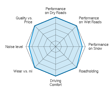 Performance on Dry Roads 5.00/5 | Performance on Wet Roads 5.00/5 | Performance on Snow 4.50/5 | Roadholding 5.00/5 | Driving Comfort 5.00/5 | Wear vs. mi 5.00/5 | Noise level 4.50/5 | Quality vs. Price 5.00/5