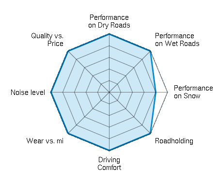 Performance on Dry Roads 5.00/5   Performance on Wet Roads 5.00/5   Performance on Snow 4.00/5   Roadholding 5.00/5   Driving Comfort 5.00/5   Wear vs. mi 5.00/5   Noise level 5.00/5   Quality vs. Price 5.00/5