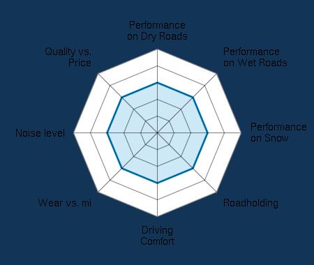 Performance on Dry Roads 3.00/5 | Performance on Wet Roads 3.00/5 | Performance on Snow 3.00/5 | Roadholding 3.00/5 | Driving Comfort 3.00/5 | Wear vs. mi 3.00/5 | Noise level 3.00/5 | Quality vs. Price 3.00/5