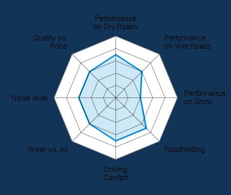 Performance on Dry Roads 3.50/5 | Performance on Wet Roads 3.00/5 | Performance on Snow 2.00/5 | Roadholding 3.50/5 | Driving Comfort 3.50/5 | Wear vs. mi 3.00/5 | Noise level 3.00/5 | Quality vs. Price 3.00/5