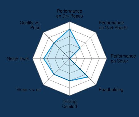 Performance on Dry Roads 4.00/5 | Performance on Wet Roads 2.00/5 | Performance on Snow 0.00/5 | Roadholding 3.50/5 | Driving Comfort 3.00/5 | Wear vs. mi 3.00/5 | Noise level 3.50/5 | Quality vs. Price 3.00/5