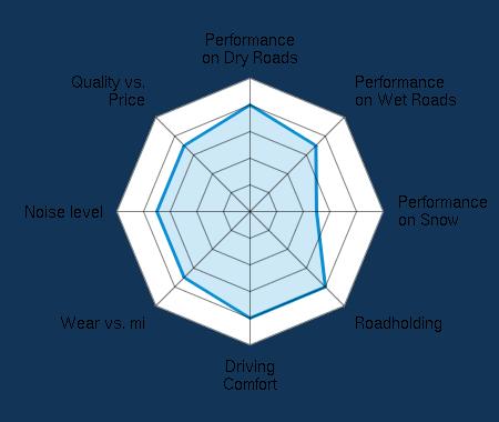 Performance on Dry Roads 4.00/5   Performance on Wet Roads 3.50/5   Performance on Snow 2.50/5   Roadholding 4.00/5   Driving Comfort 4.00/5   Wear vs. mi 3.50/5   Noise level 3.50/5   Quality vs. Price 3.50/5