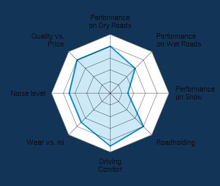 Performance on Dry Roads 4.00/5   Performance on Wet Roads 3.00/5   Performance on Snow 1.50/5   Roadholding 4.00/5   Driving Comfort 4.50/5   Wear vs. mi 3.50/5   Noise level 3.50/5   Quality vs. Price 4.00/5