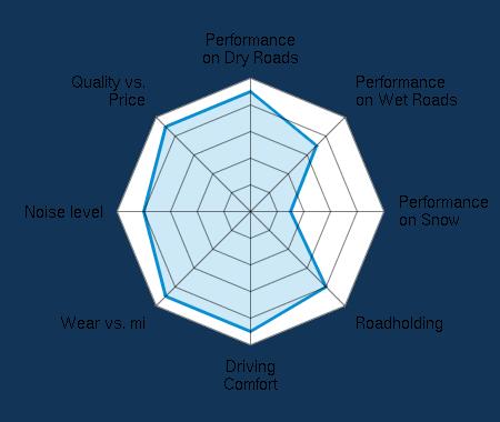 Performance on Dry Roads 4.50/5   Performance on Wet Roads 3.50/5   Performance on Snow 1.50/5   Roadholding 4.00/5   Driving Comfort 4.50/5   Wear vs. mi 4.50/5   Noise level 4.00/5   Quality vs. Price 4.50/5